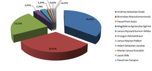 wybory-prezydenta-2015-rydultowy-procentowo