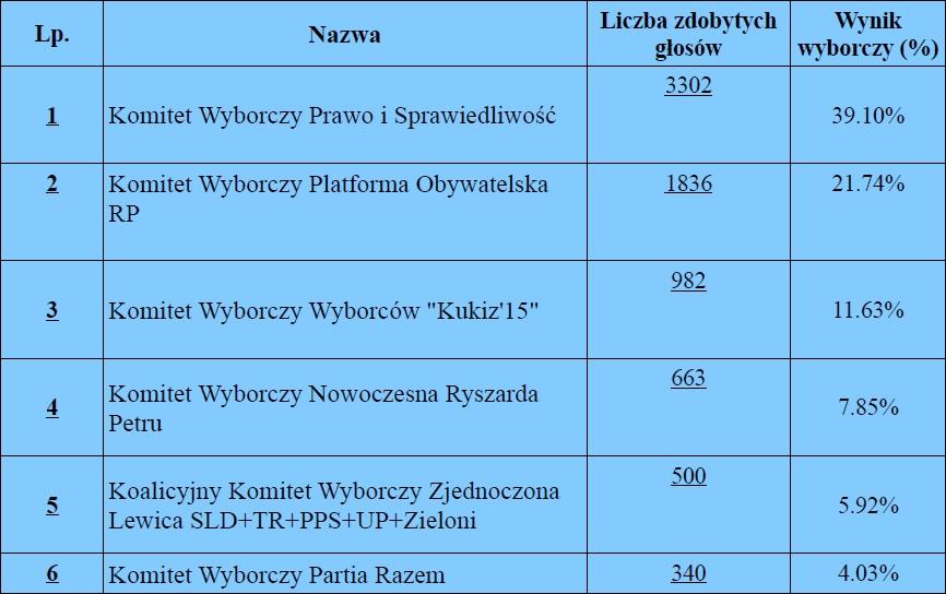 Sejm-tabela
